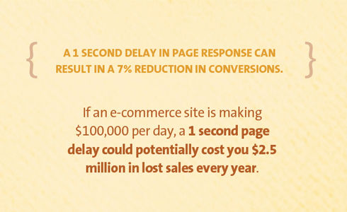 """Quote illustrating that """"A 1 second delay in page response can result in a 7% reductions in conversions"""""""
